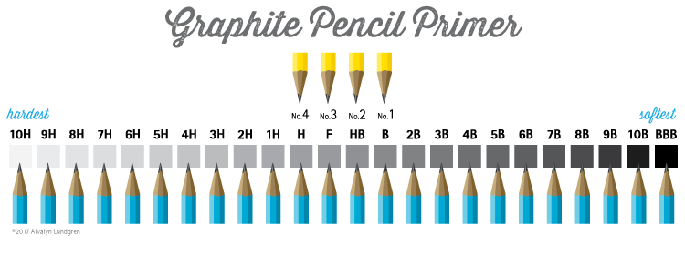 Graphite pencil primer info graphic