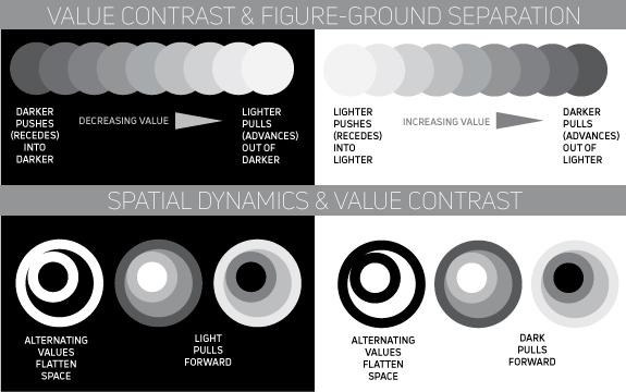 value contrast diagram by Alvalyn Lundgren