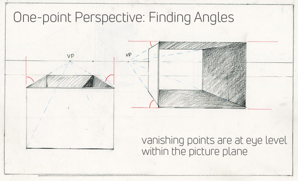Finding angles in one-point perspective by Alvalyn Lundgren