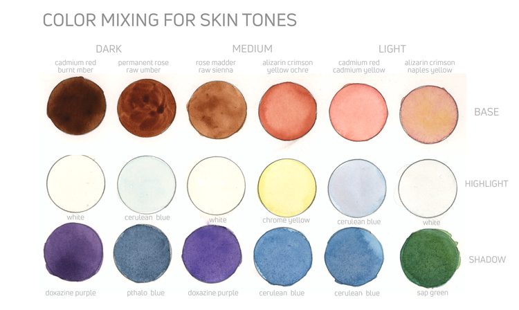Color Mixing For Skin Tones Alvalyn Creative