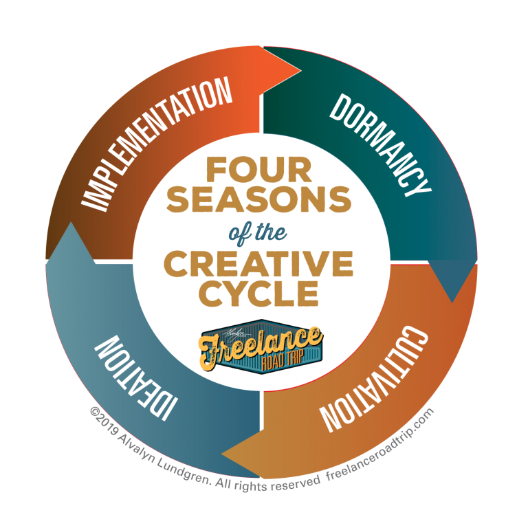 4 Seasons of Creativity by Alvalyn Lundgren