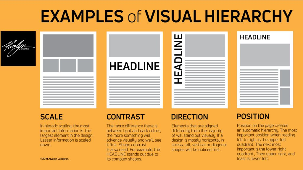Examples of Visual Hierarchy infographic by Alvalyn Lundgren